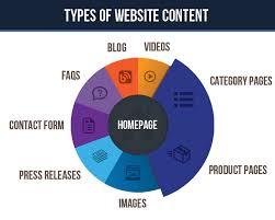 General-website-content